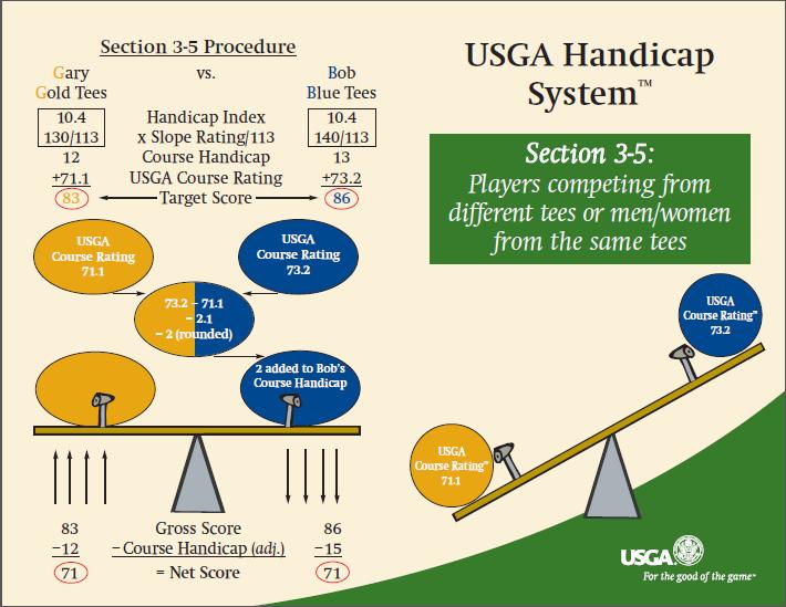 USGA Rule 3-5 pg1
