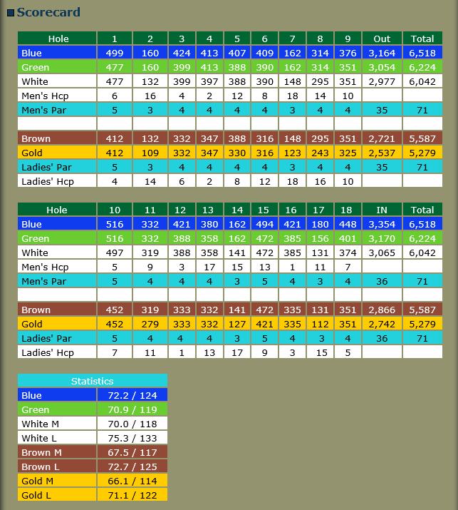 DBGCC Scorecard
